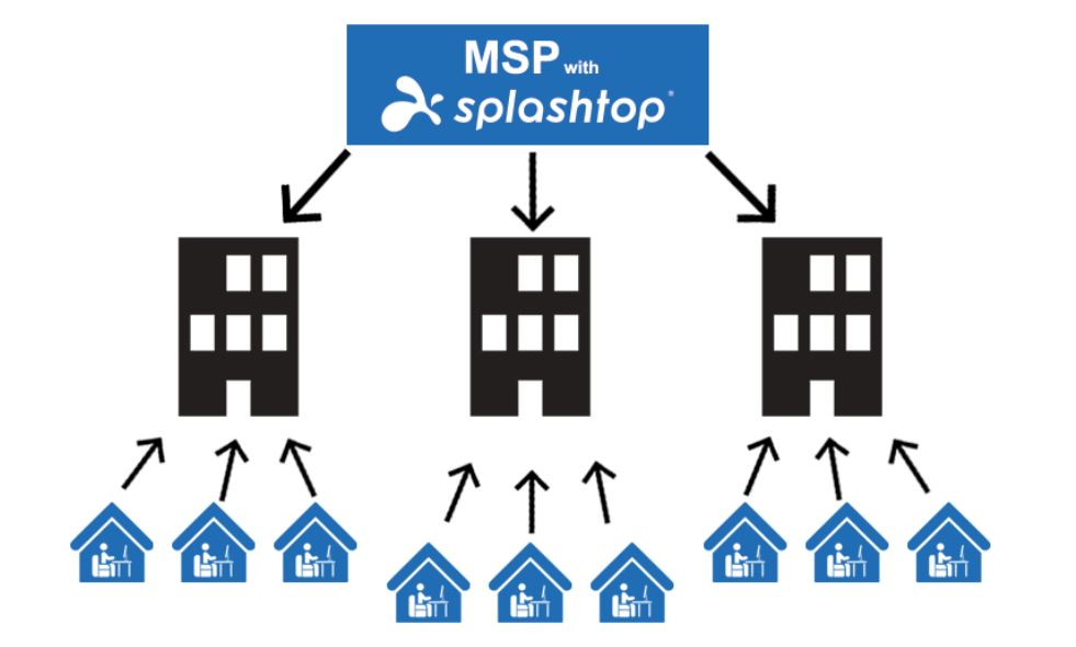 MSPs can enable end user remote access with Splashtop