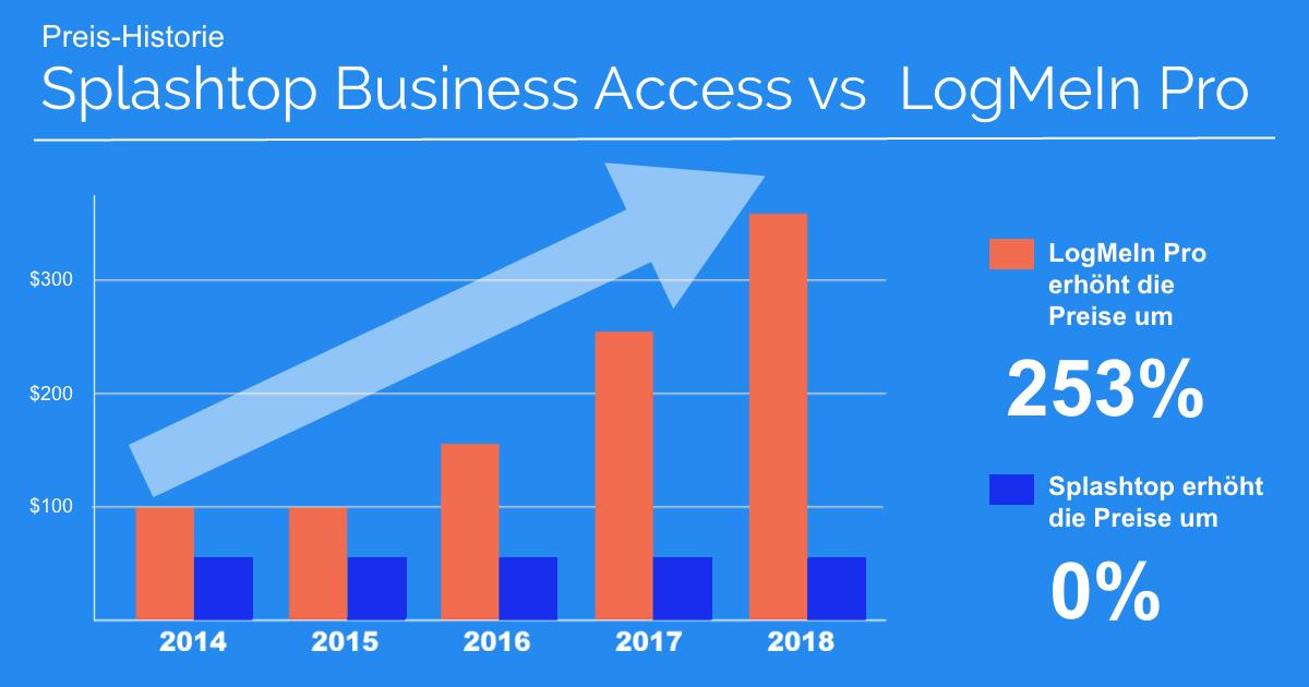 Business Access Pro im Vergleich zu LogMeIn Pro