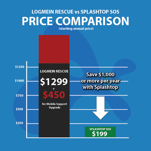 LogMeIn Rescue Pricing Comparison with Splashtop SOS