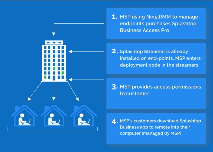 Splashtop Business Access through Partner RMM-Datto