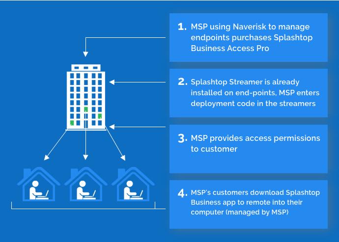 Splashtop Business Access through Partner RMM-Naverisk