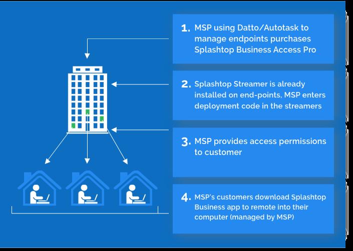 Splashtop Business Access through Partner RMM-Datto