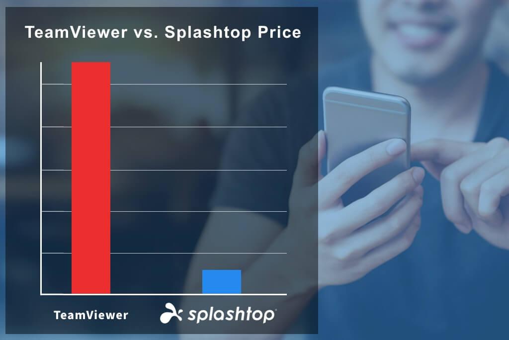 TeamViewer Pricing