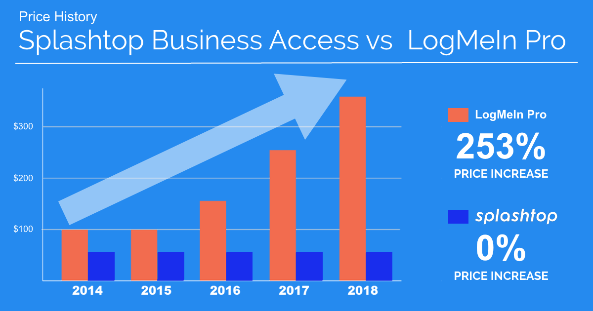 Acesso Empresarial Pro vs LogMeIn Pro
