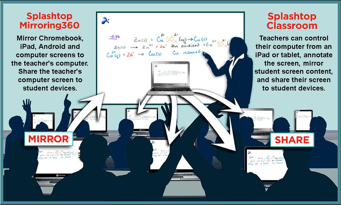 Diagramme sur L'Éducation