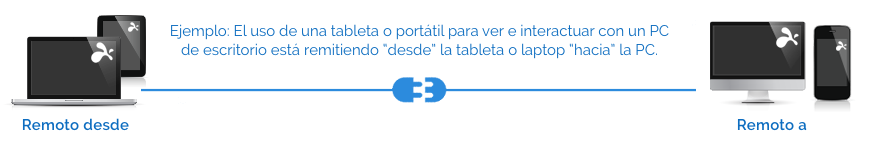 Diagrama de descargas de Splashtop