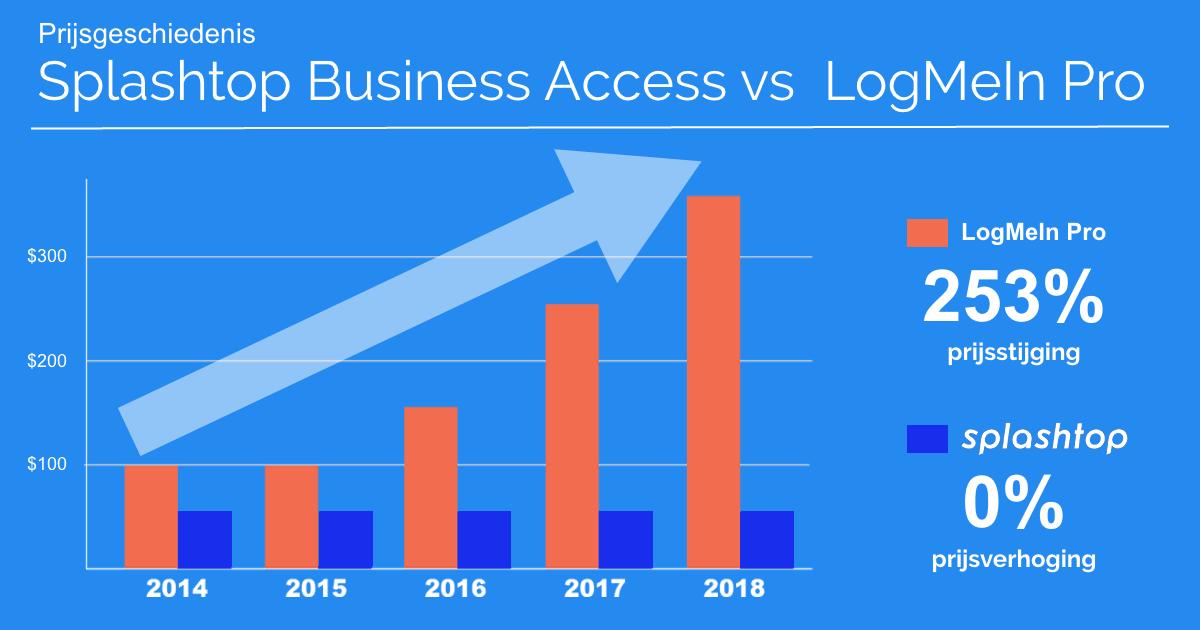 Business Access Pro versus LogMeIn Pro