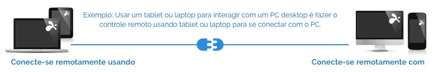 Diagrama de downloads de splashtop