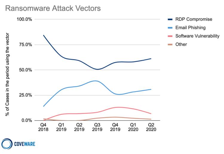 VPN attack vectors