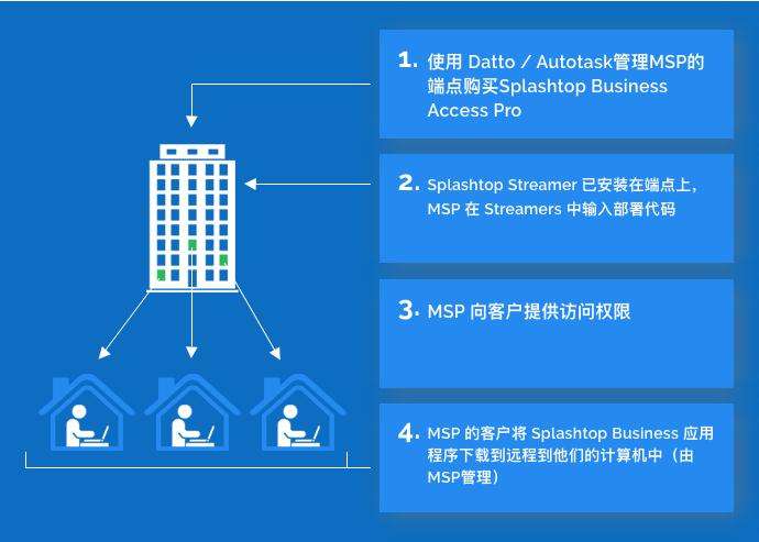 通过合作伙伴RMM-NinjaRMM进行Splashtop Business Access