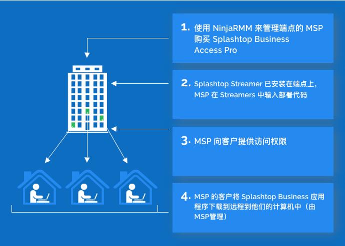 通过合作伙伴RMM-Datto进行Splashtop Business Access