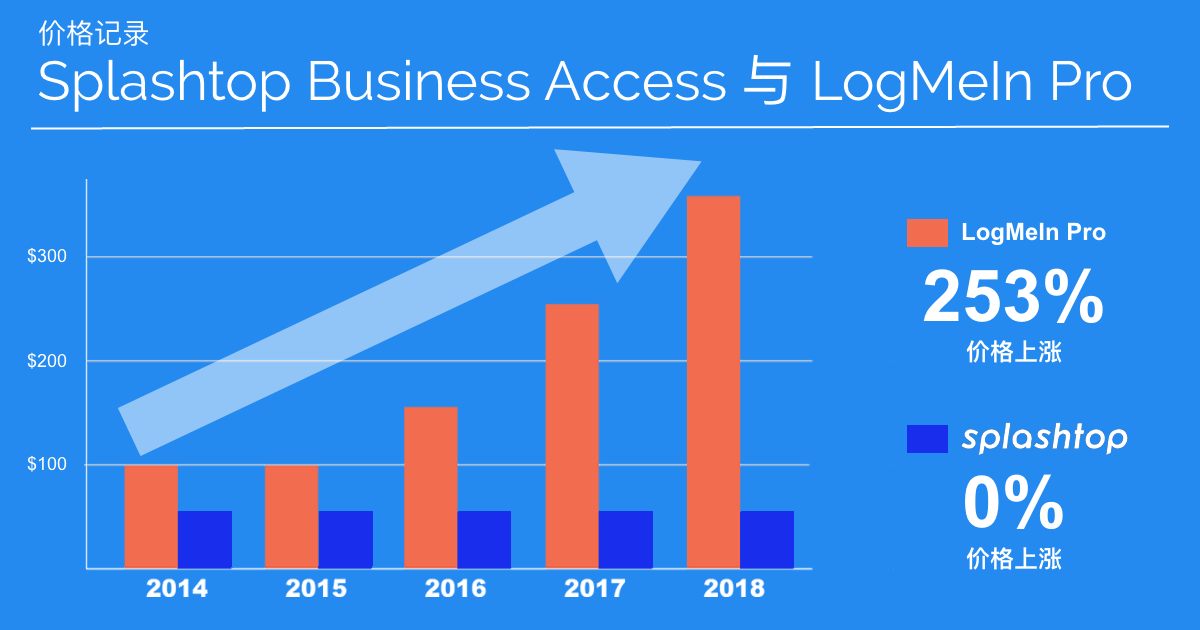 Business Access Pro与LogMeIn Pro